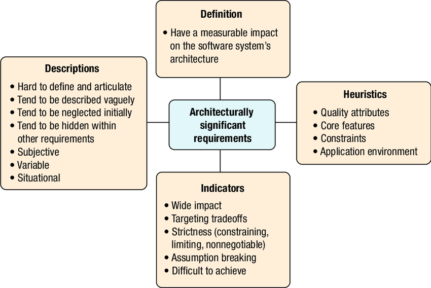 solution architecture significant requirements